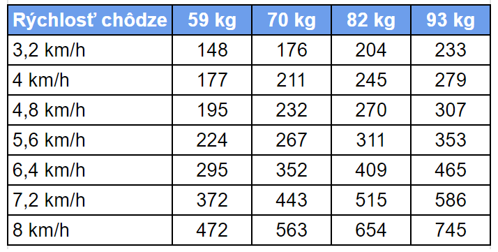 Koľko kalórií spálite pri chôdzi
